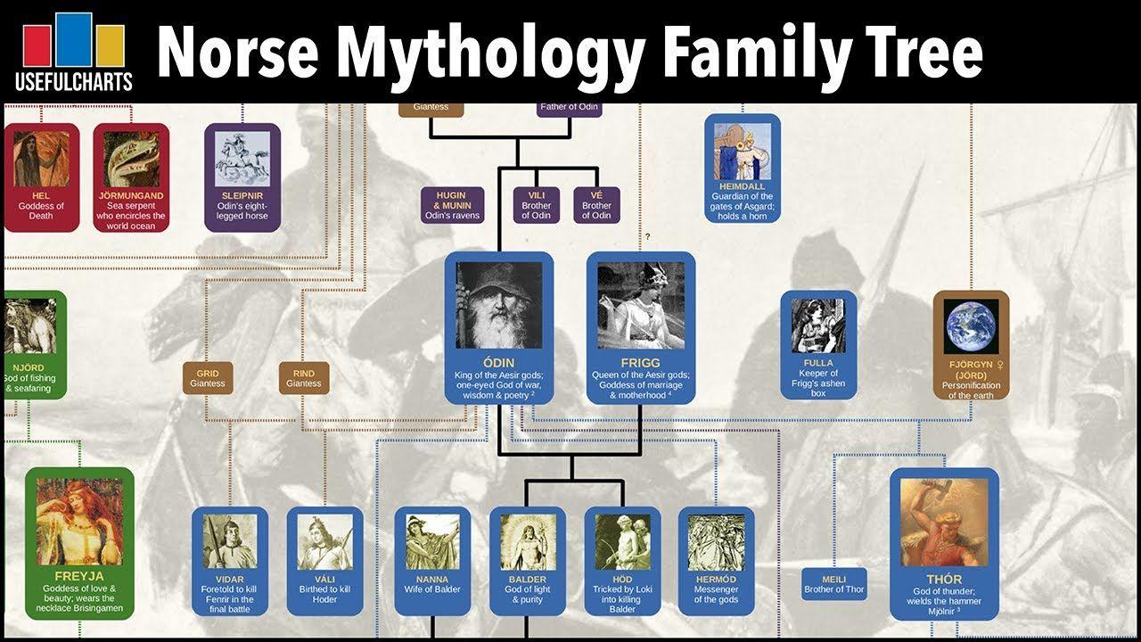 Norse Mythology Family Tree Pdf