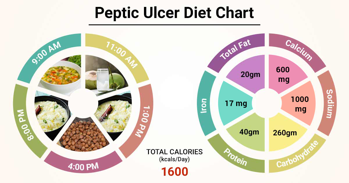 Peptic Ulcer Diet Plan Pdf