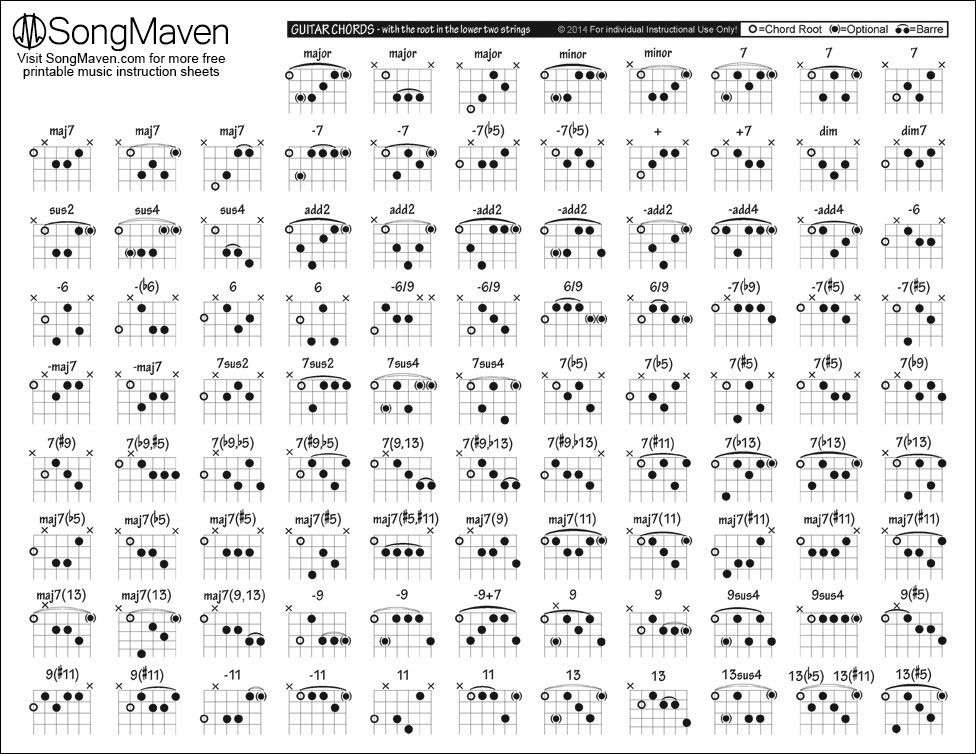 Printable Guitar Chord Progressions Pdf