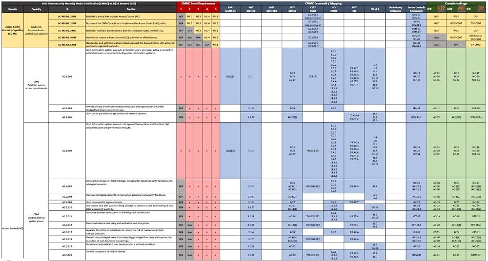 Soc 2 Compliance Checklist Pdf