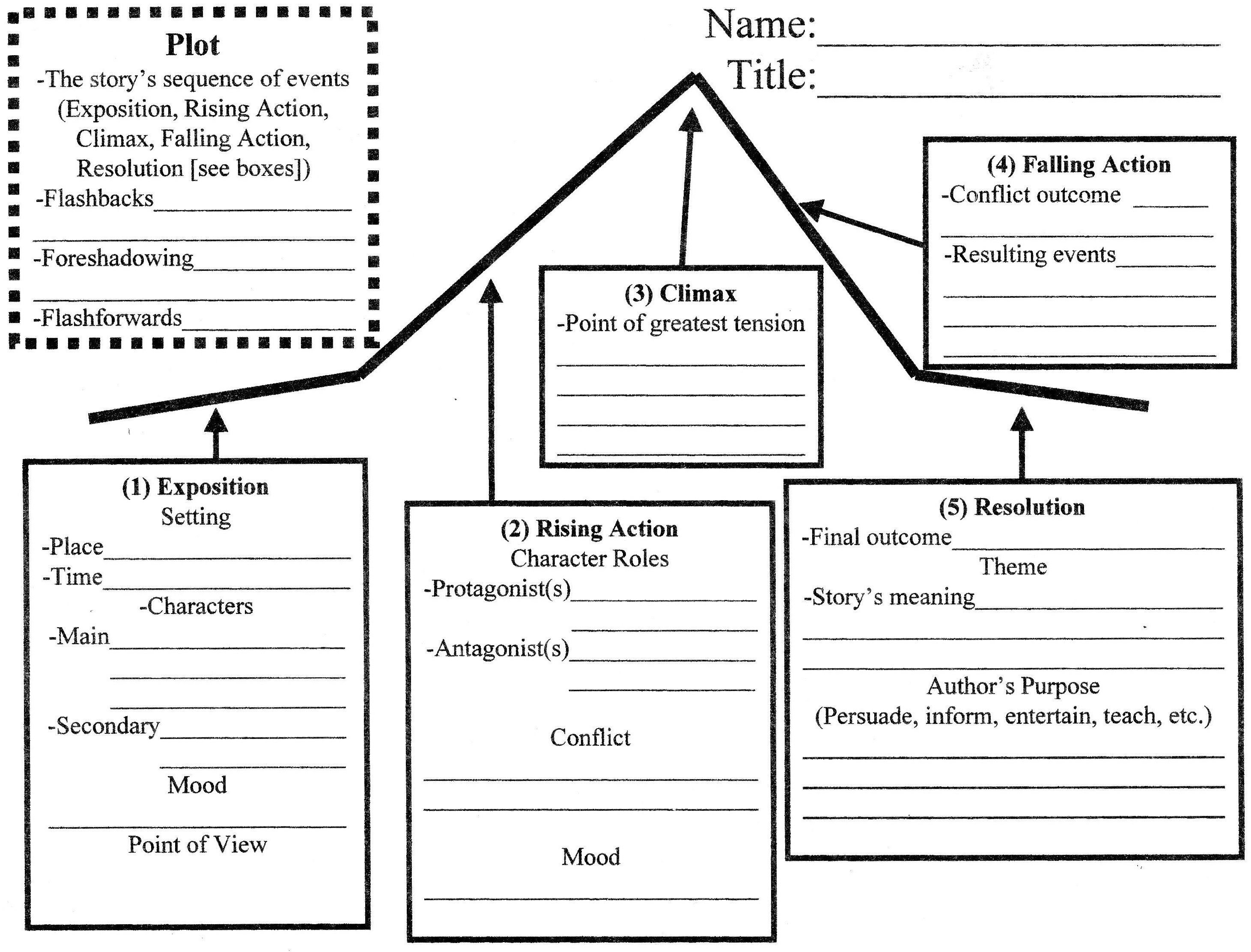 Story Structure Story Elements Worksheet Pdf