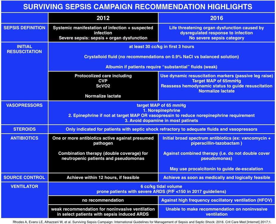 Surviving Sepsis Guidelines 2018 Pdf
