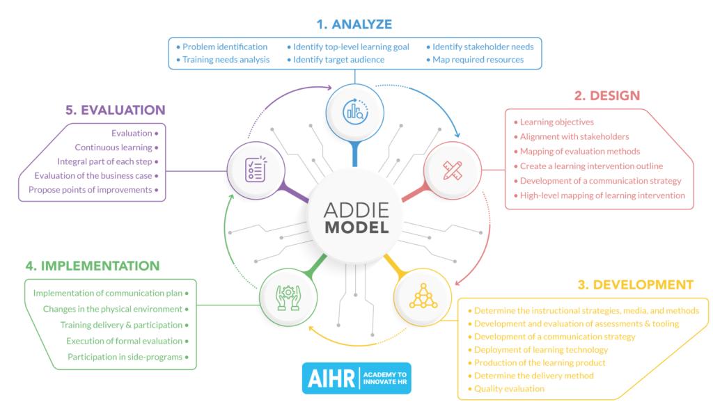 Addie Model Lesson Plan Pdf