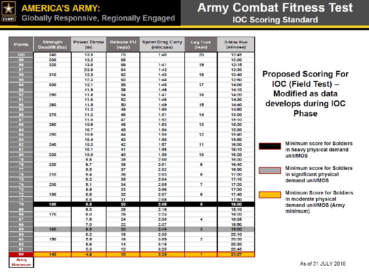 Army Apft Score Chart Pdf 2018