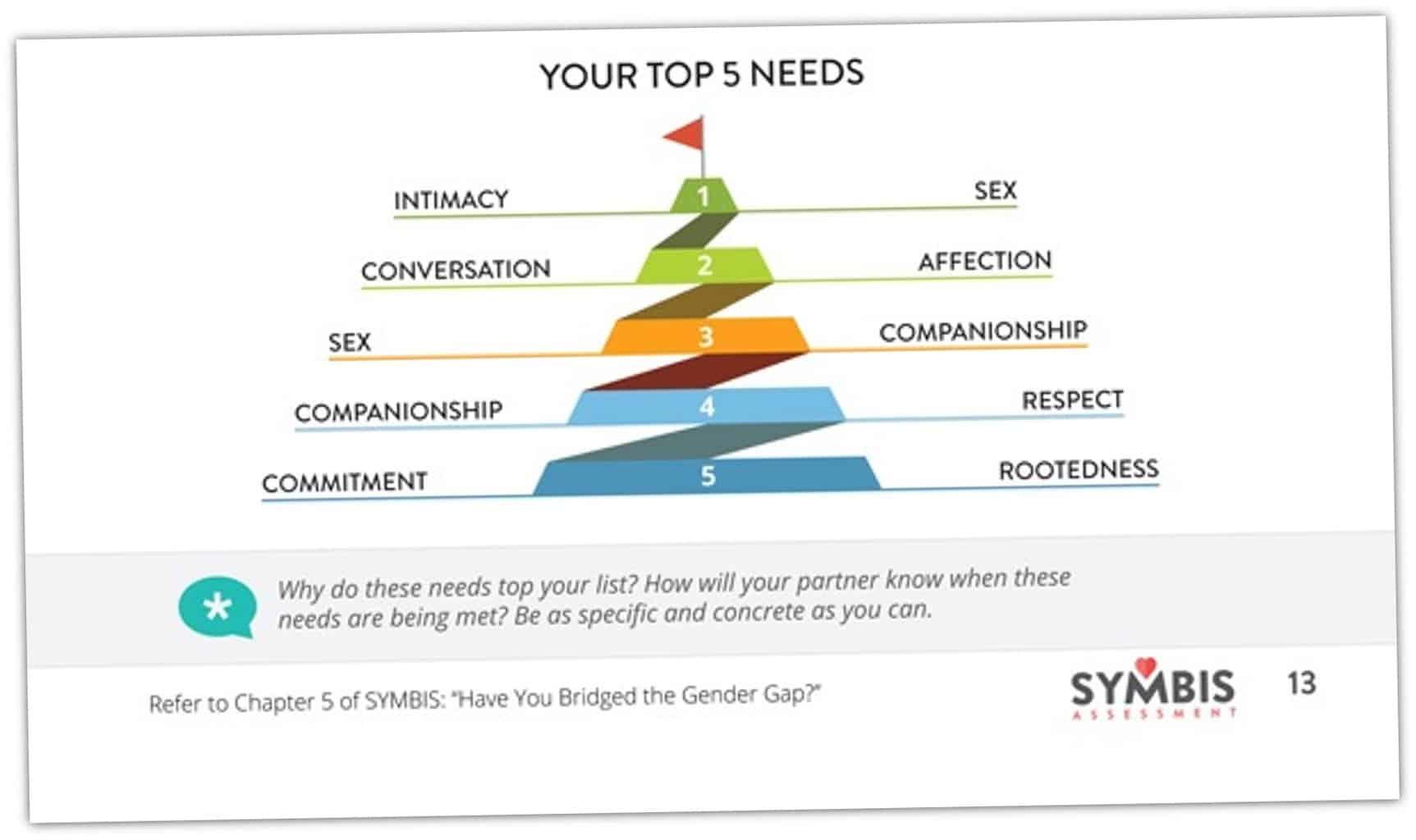 Symbis Assessment Pdf