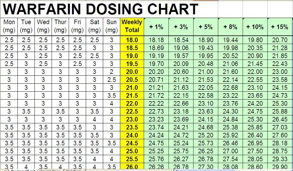 Warfarin Dosage Chart Pdf