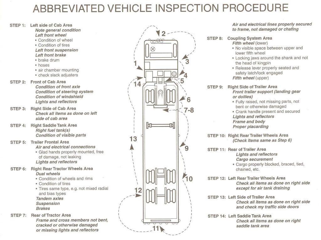 Pdf Printable Cdl Pre Trip Inspection Cheat Sheet