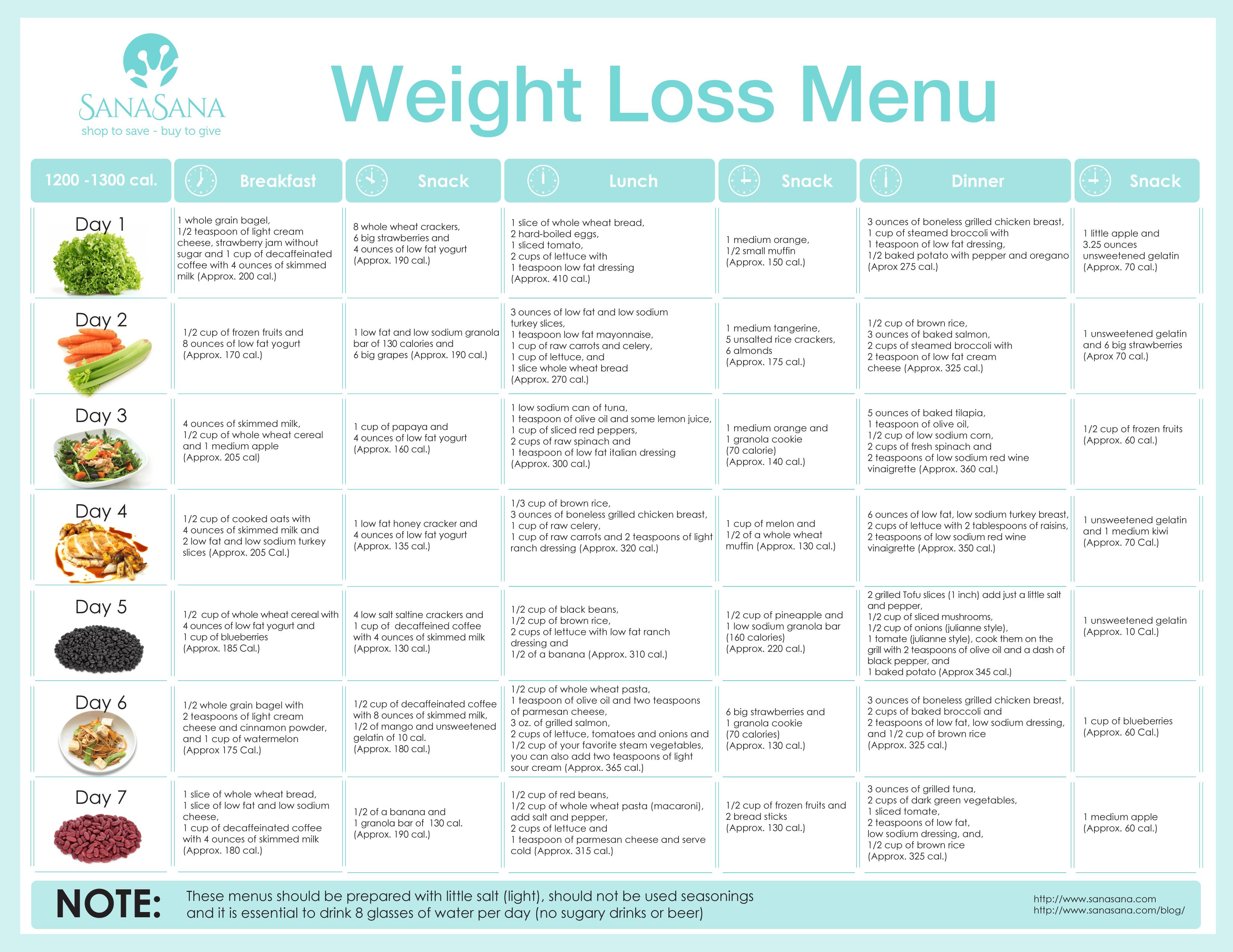 Dr Nowzaradan 1200 Calorie Diet Pdf