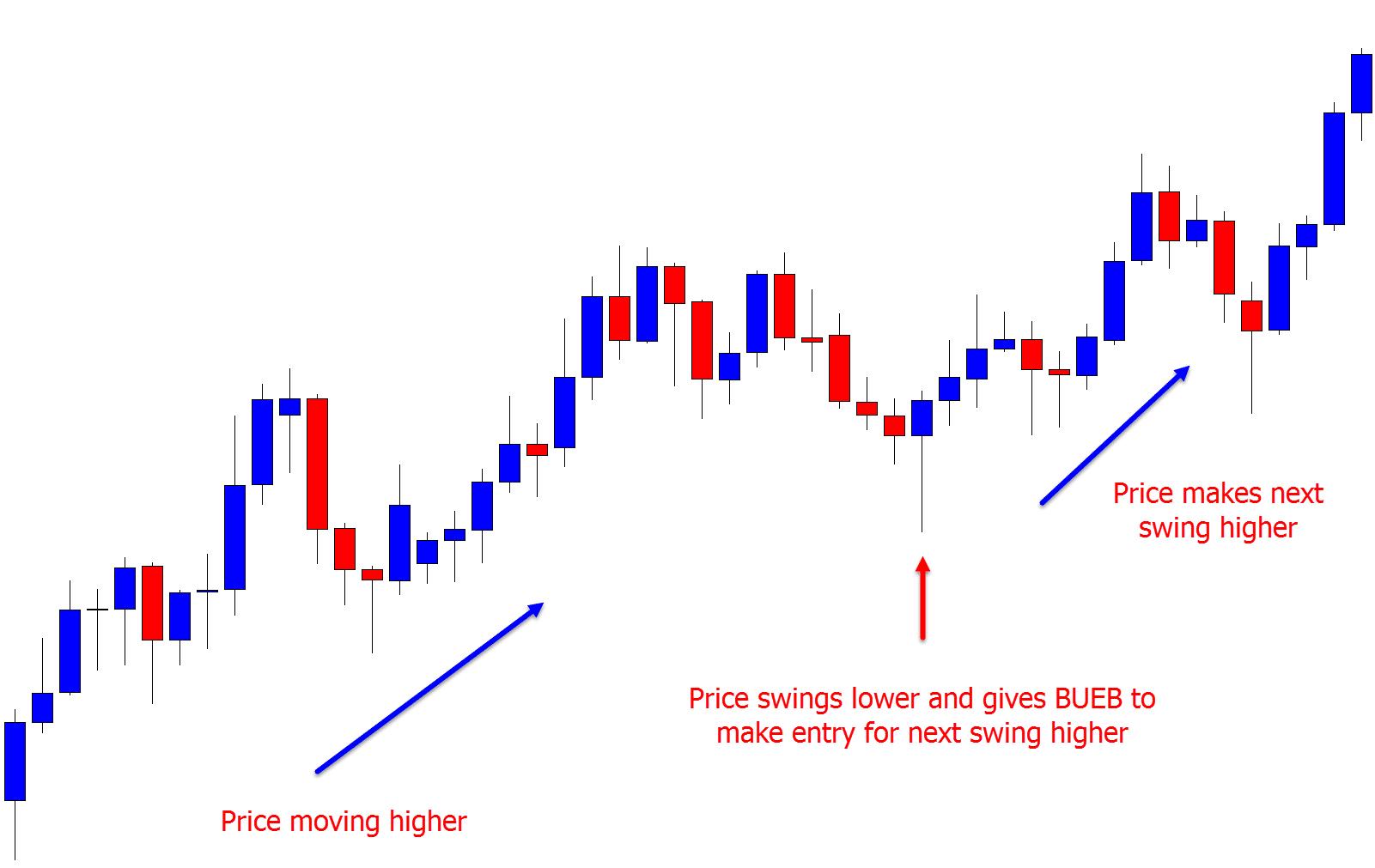 Forex Trading Strategies Pdf