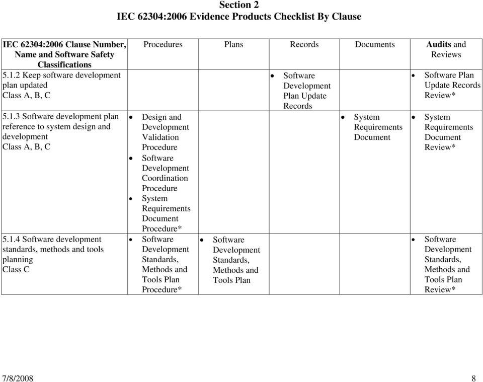 Iec 62304 Checklist Pdf