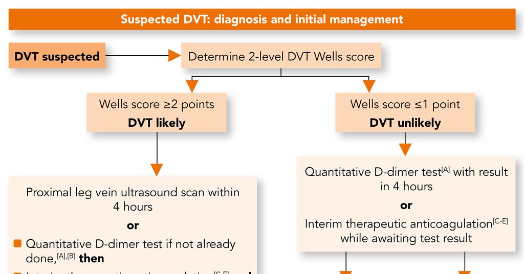 Dvt Treatment Guidelines Pdf