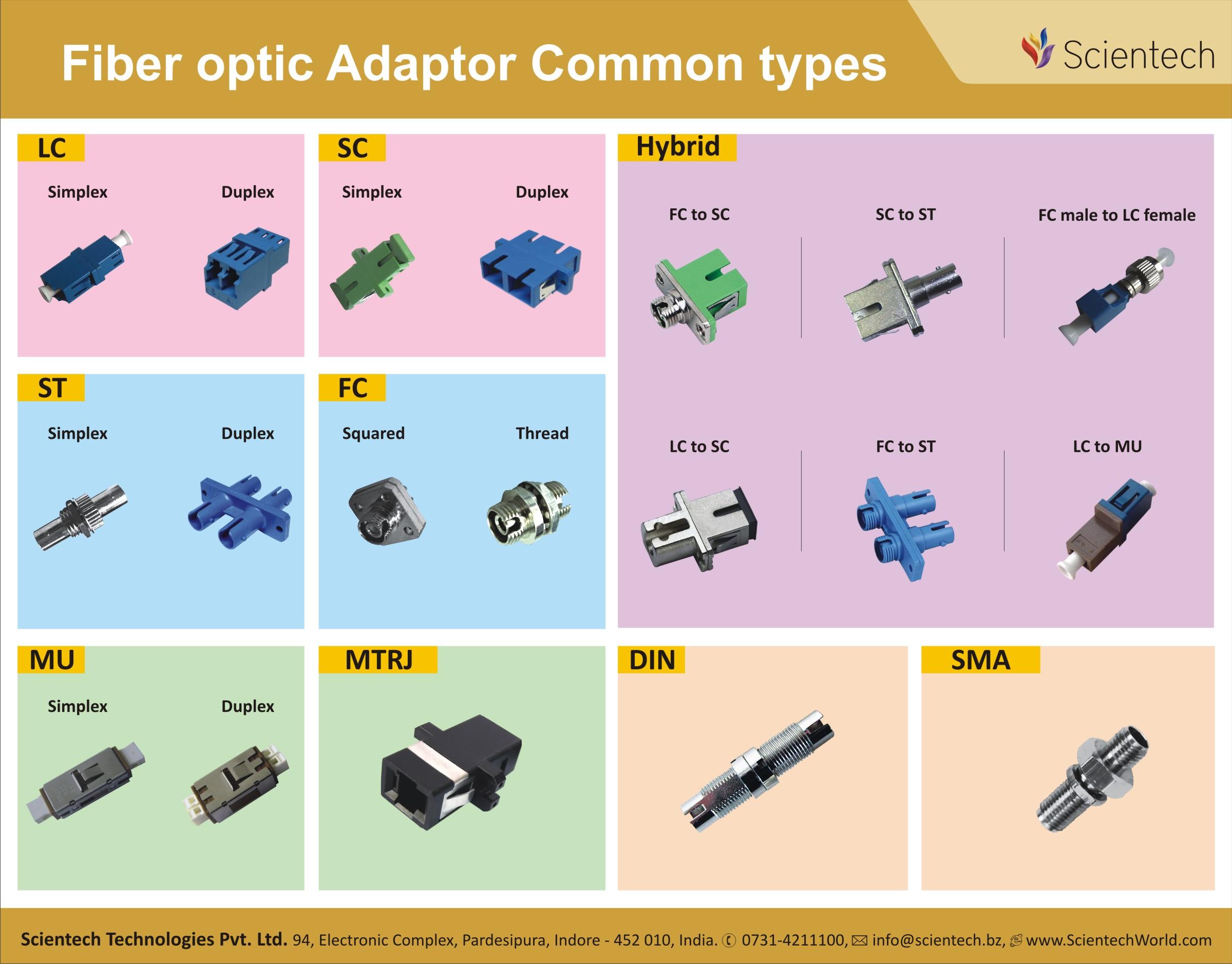 Fiber Optics Connectors Types Pdf