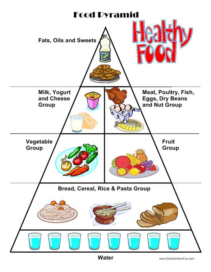 Keto Diet Food Pyramid Pdf