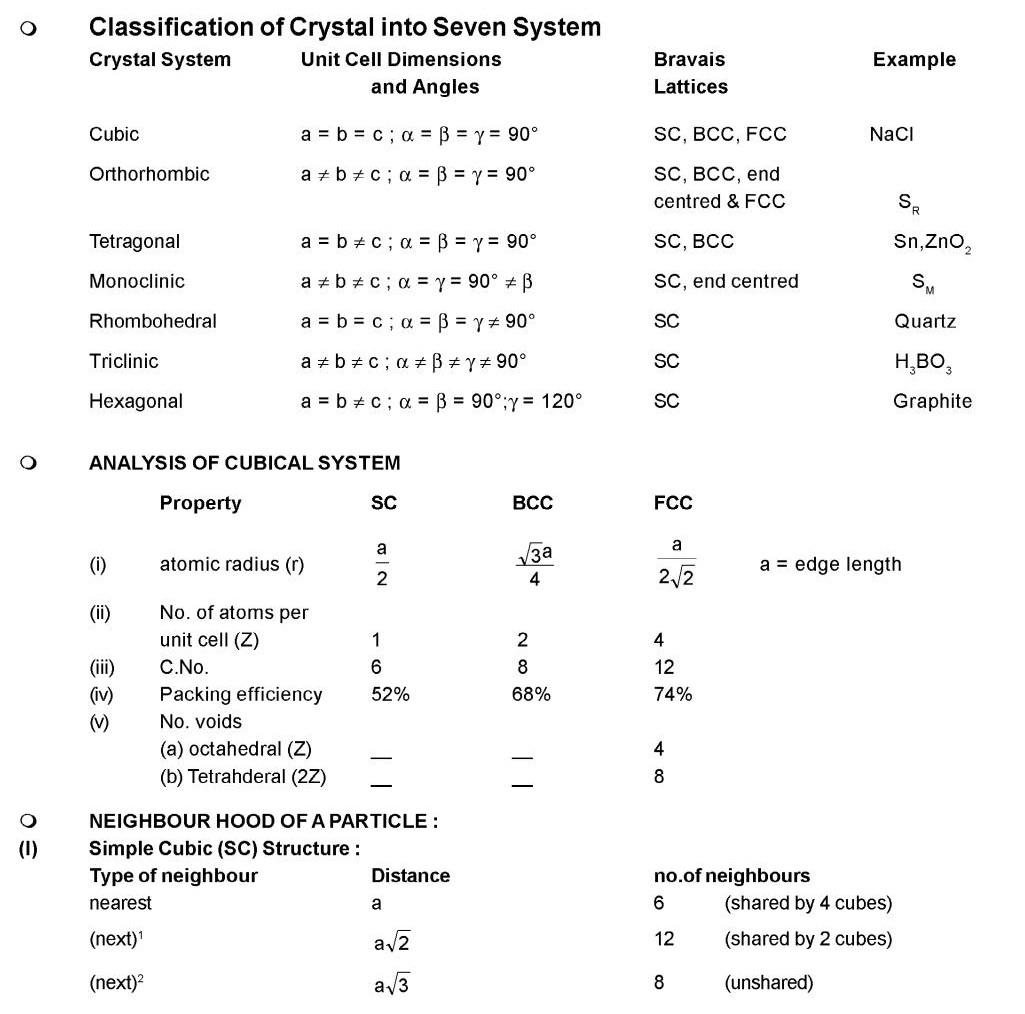 Neet Chemistry Formula Book Pdf